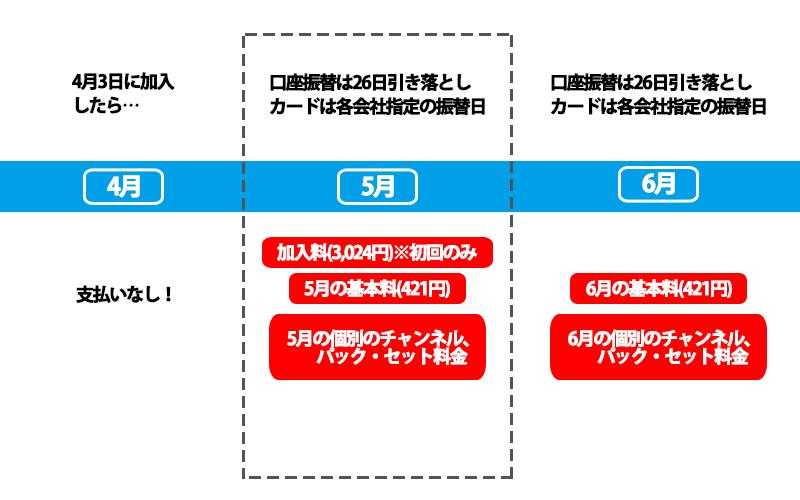 スカパー加入付きの支払いサイクルの図