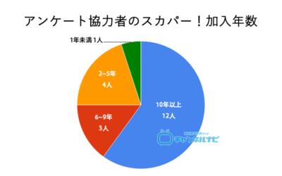 ンケート協力者のスカパー加入歴の割合のグラフ