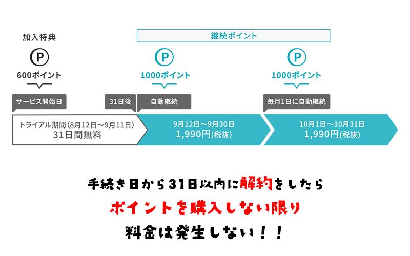 U-NEXT無料トライアル期間は手続きから31日以内に解約したら料金は発生しない